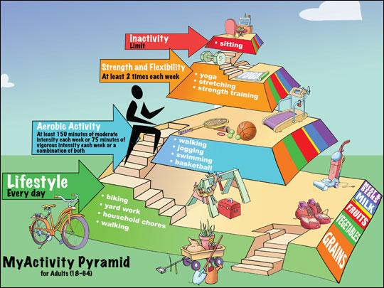 activity pyramid